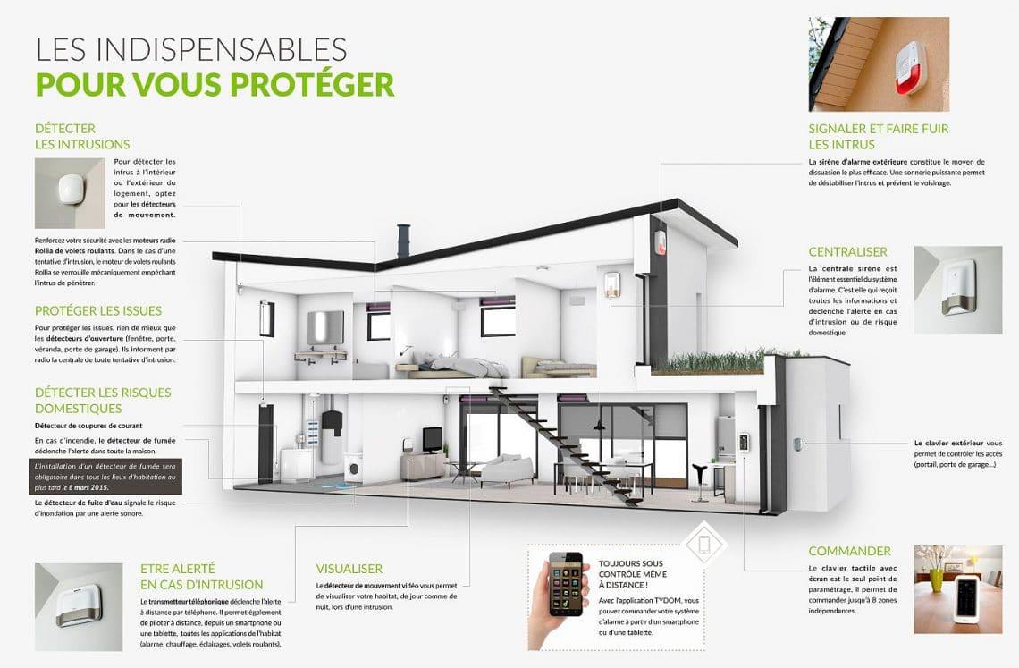 Protéger sa maison