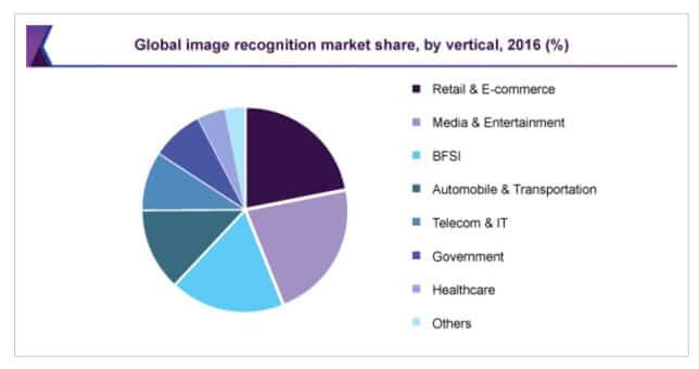Taille du marché mondial de la reconnaissance d'images